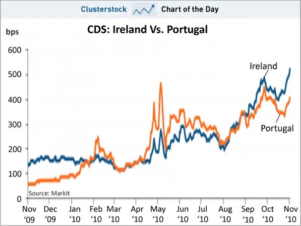 chart of the day, cds ireland, portugal, nov 2010