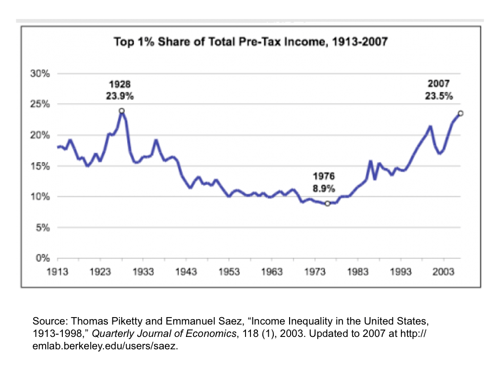 Of course, life is great if you're in the top 1% of American wage earners. You're hauling in a bigger percentage of the country's total pre-tax income than you have at any time since the late 1920s. Your share of the national income, in fact, is almost 2X the long-term average!