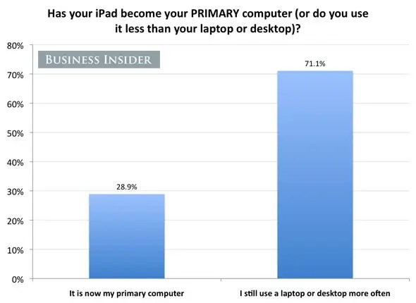 Almost 30% say the iPad is now their PRIMARY computer.