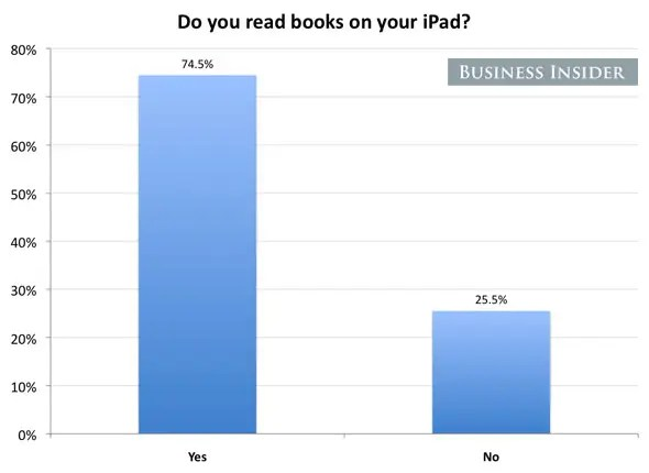 75% of people read books on their iPads.