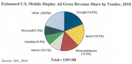 IDC Mobile Ad chart