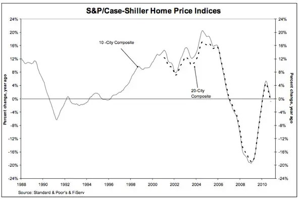 Case Shiller October