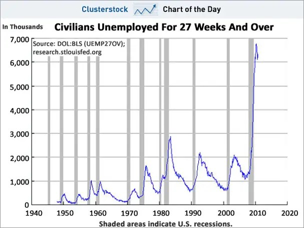 Gallup Poll Shows that More Americans Believe the U.S. is in a Depression than is Growing ... Are They Right? chart of the day unemployed 27 weeks and over dec 2010