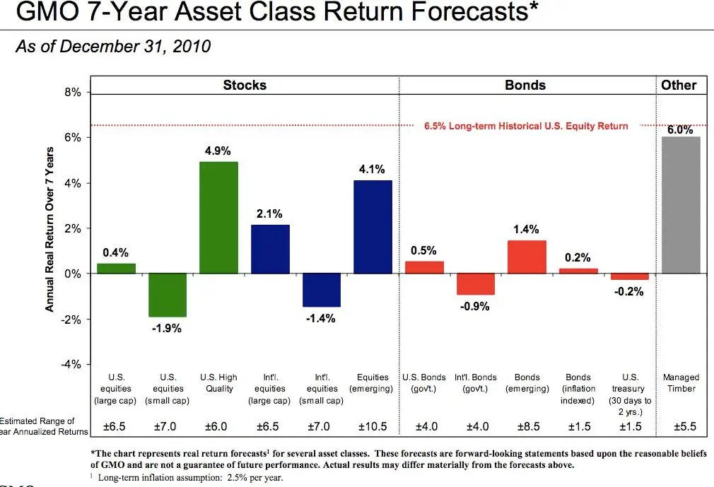 GMO Asset Forecasts December 31 2010