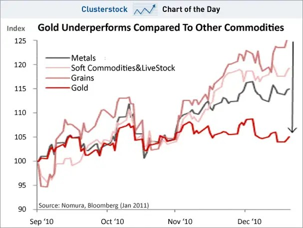 chart of the day, gold vs other commodities, jan 2011