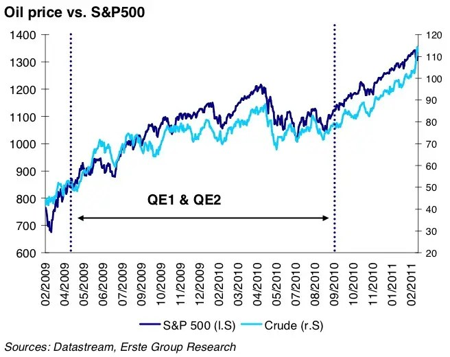 Since the start of QE I (up until very recently), oil and stocks have been very closely correlated