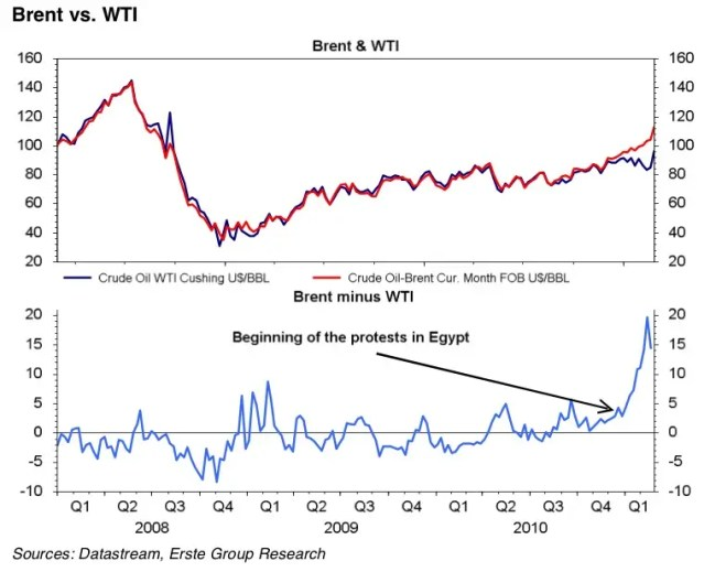 You can see easily how the Mideast crisis blew out the spread between WTI and Brent Crude