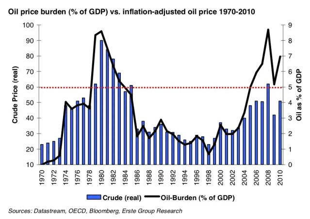 Oil's burden of GDP is nearing old highs