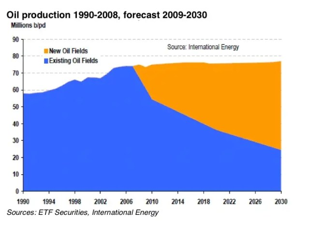 To keep up with demand, a lot is resting on future oil fields.