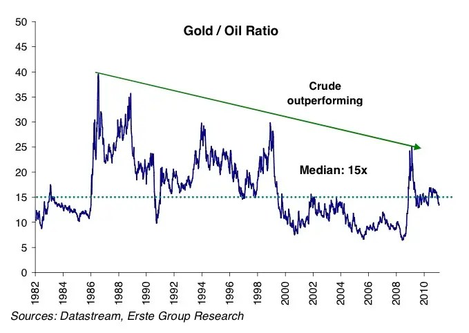 And even gold isn't keeping up with oil