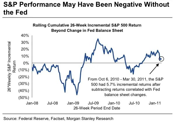Without the Fed, there's a good chance stocks would have gone down