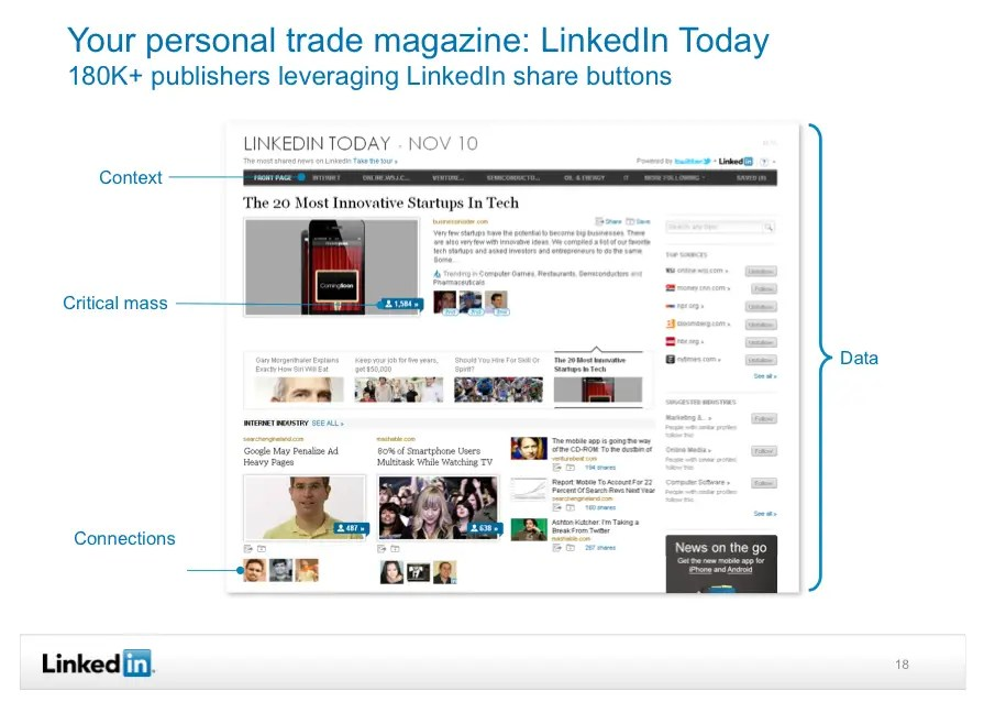 180,000 publishers are now using Linkedin's