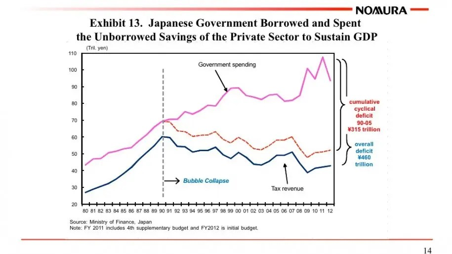 As Japan showed, what it takes to keep GDP up is government borrowing.