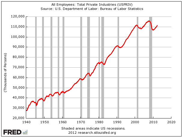 What about hiring?  It's true that private sector employment is still well off its old highs.