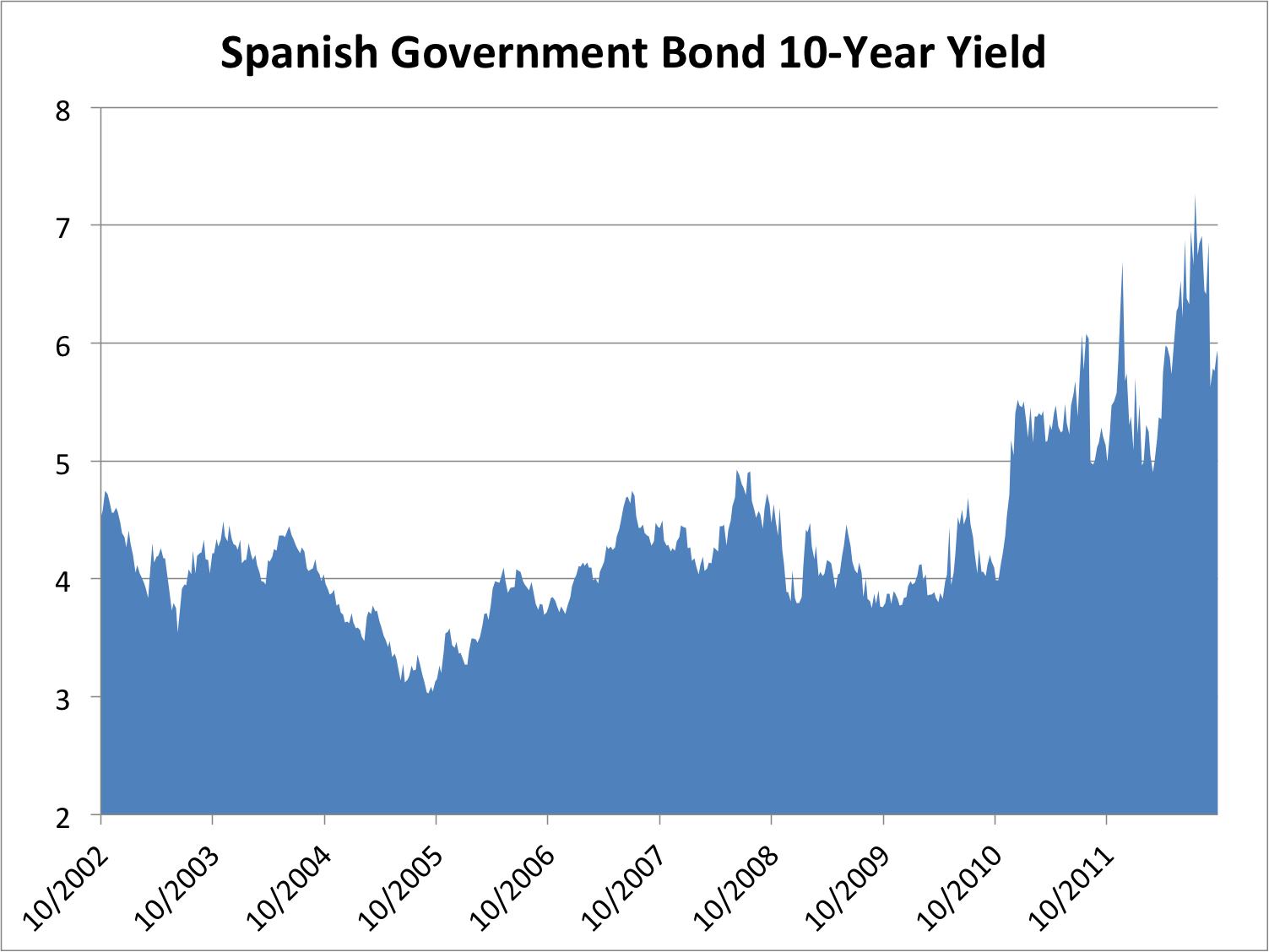 Government bond yields soar