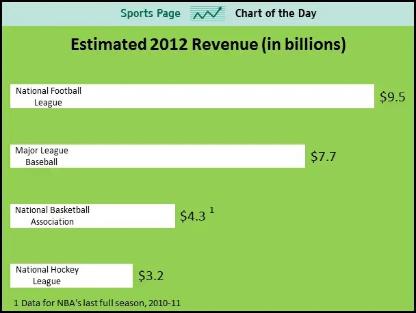 Estimated 2012 revenue for the four major sports: NFL $9.5 billion