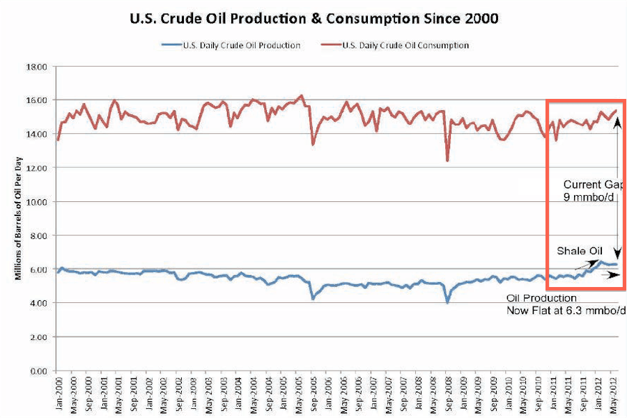 The gap between production and consumption is 9 million barrels of oil a day.