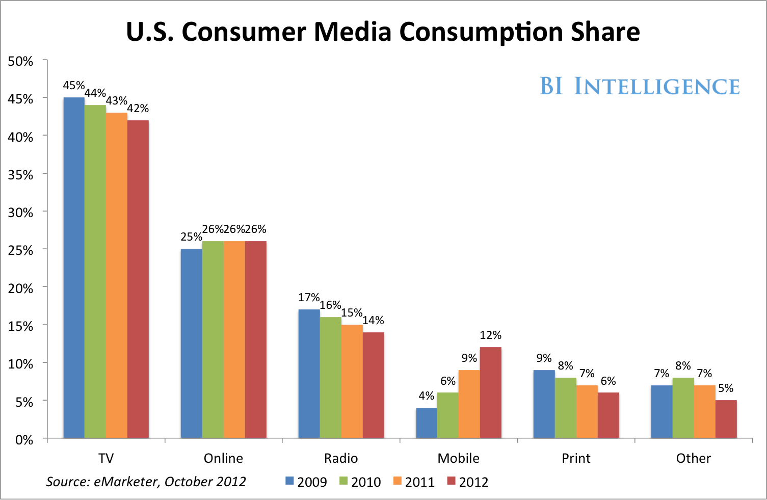 Mobile Usage How Consumers Are Using Their Phones And
