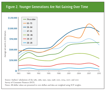 Young generations have stopped getting richer over time.