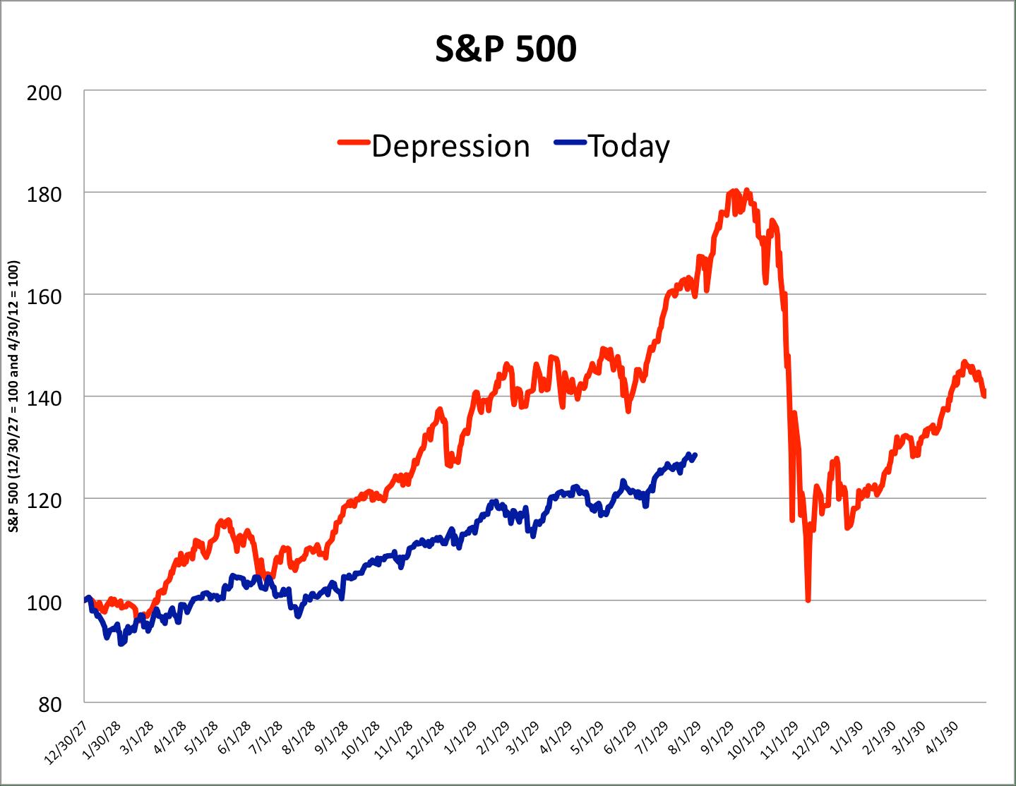 Yst Destroys The Stock Market Crash Chart That Wall