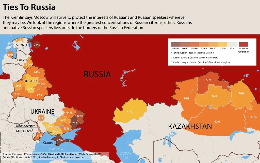 russian sphere of influence