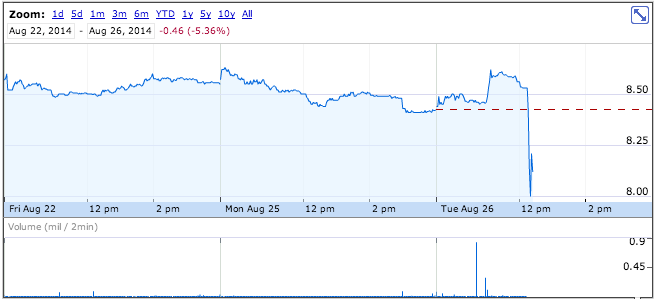 Orbitz Is Tanking After American Airlines Pulls Fares From