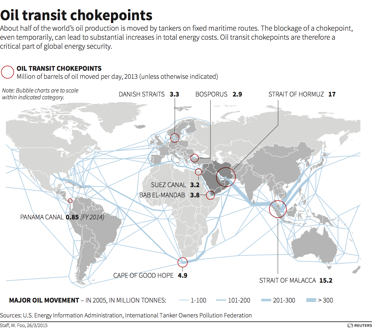 These 8 Narrow Chokepoints Are Critical To The World S Oil