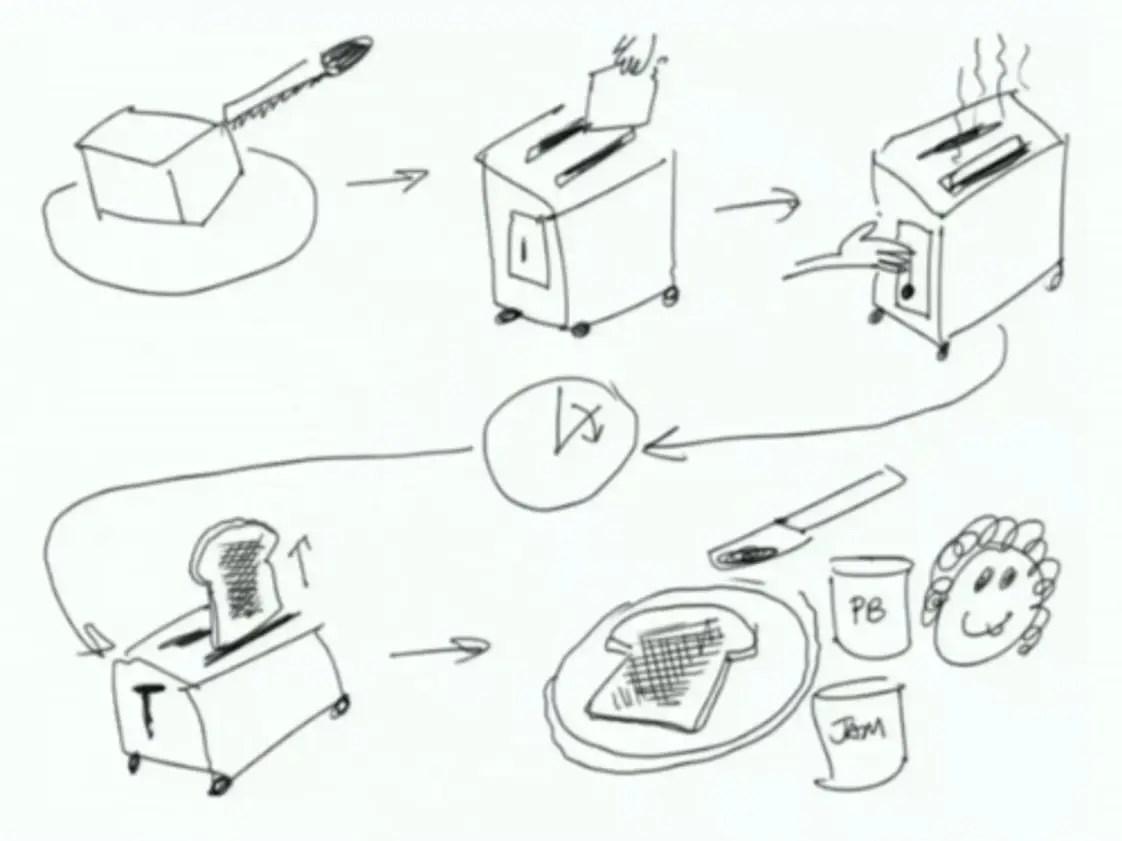 La Caja De Las Habilidades Visualizacion Colaborativa O
