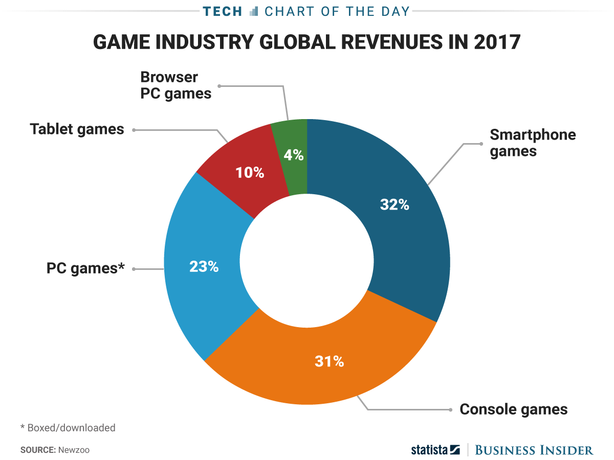 The Video Game Industry Now Gets More Money Making Games
