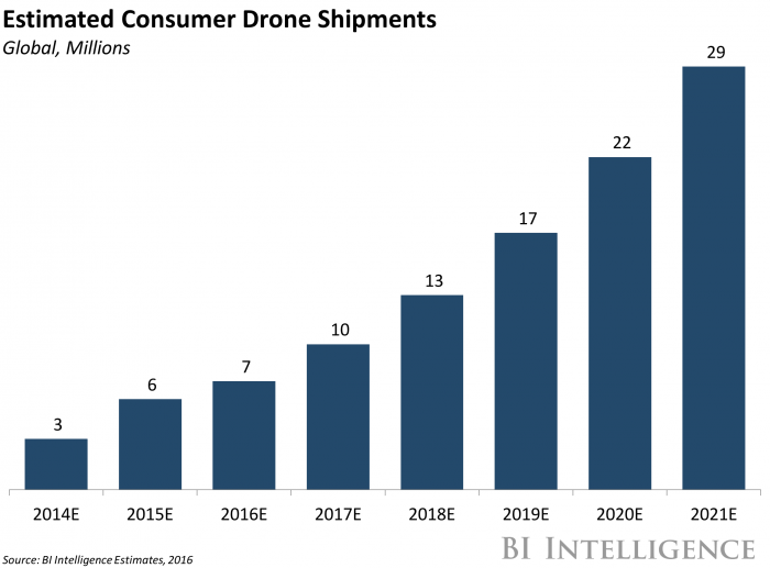 DRONE INDUSTRY ANALYSIS Market Trends Amp Growth Forecasts