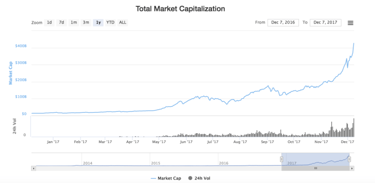 Bitcoin soared to over $19,000 on Coinbase -- but the ...