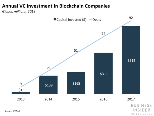 Annual VC Investment in Blockchain Companies