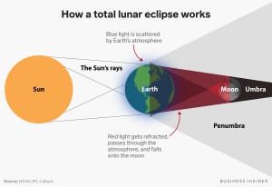 The total lunar eclipse would look stunning from the moon
