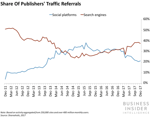 Share of Publishers' Traffic Referrals