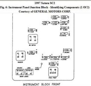 1997 Saturn S Series Fuse Box Diagram   Wiring Library