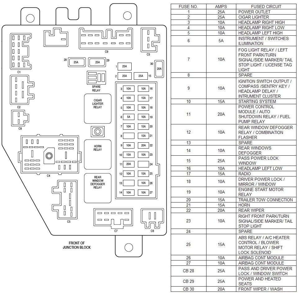 Wrangler 2005 Fuse Panel Diagram Jeep Liberty Fuse Box Location 2005