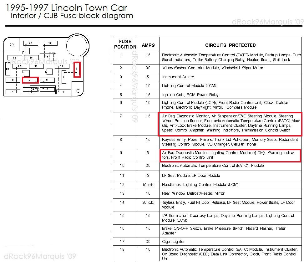 07 Lincoln Town Car Fuse Box Electrical Wiring Diagrams: 2007 Town Car Fuse  Box Diagram