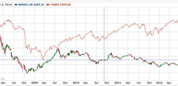 SSE -- S&P 500