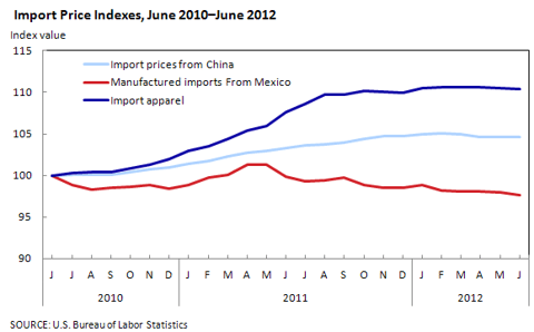 Import price index for China and Mexico