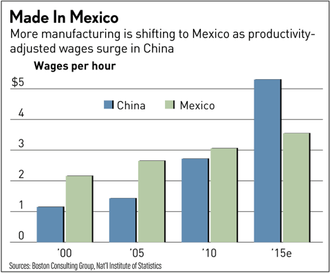 Wages in China and Mexico