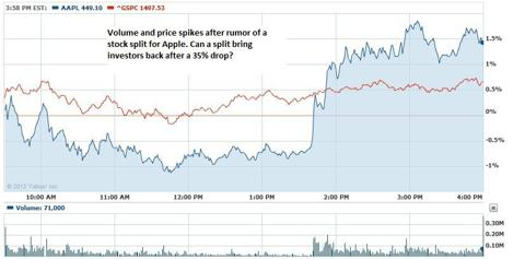 Apple stock split rumor