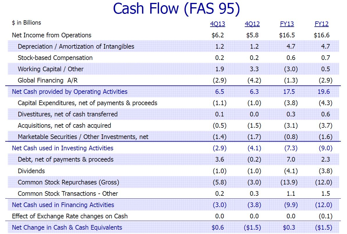 Ibm Cash Flowysis