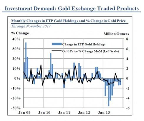 Investment Demand of Gold ETFs