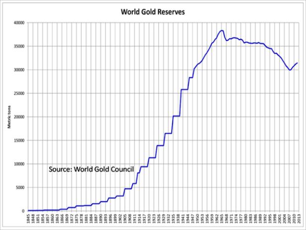 world gold reserve