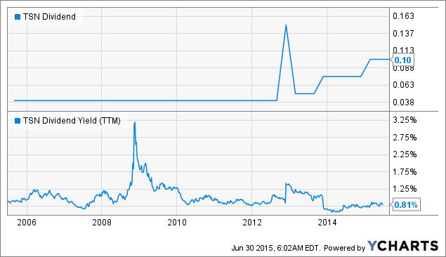 TSN Dividend Chart