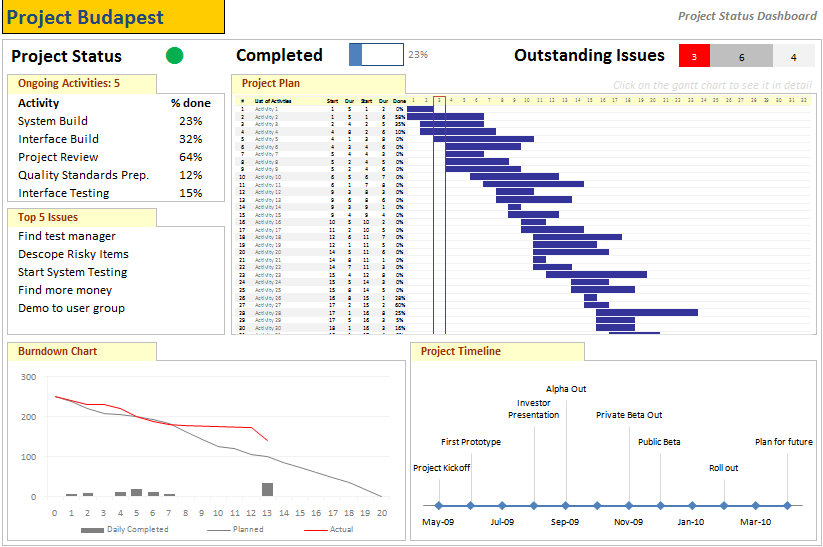project management dashboard project status report using excel part