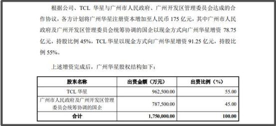 需求激增,TCL在中型面板领域投资350亿元-硬件-cnBeta.COM