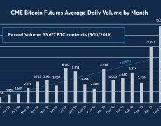 May Was Best Month for CME Bitcoin Futures Volume Since 2017 - CoinDesk