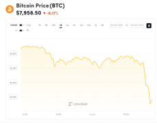 Bitcoin Dips Below $8K as Price Sheds $700 in Two Hours - CoinDesk
