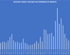 Bitcoin Trade Volume on Coinbase Hit a 14-Month High in May - CoinDesk